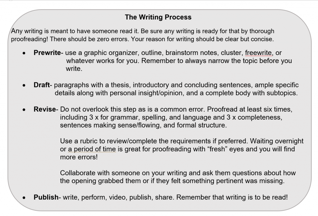 image-736037-The_Writing_Process.w640.png
